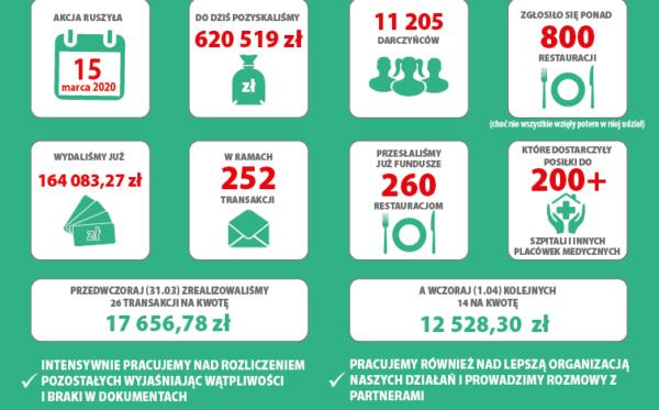 #PosiłekDlaLekarza – sprawozdanie z dotychczasowej działalności (2.04.2020)