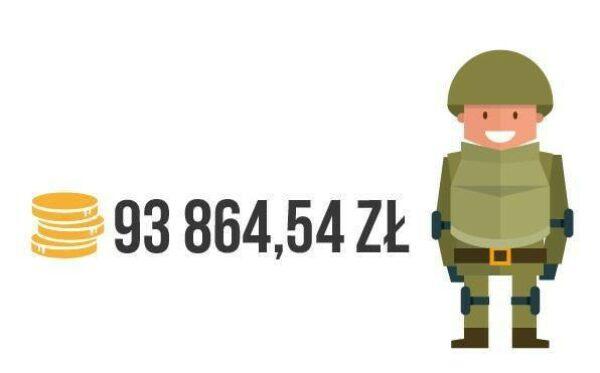 Czas na podsumowanie: pomoc dla Ukrainy w 2015 r.