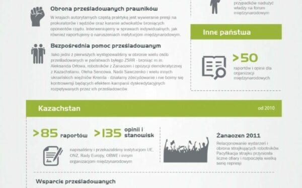 Nasza działalność w liczbach – nowa infografika ODF